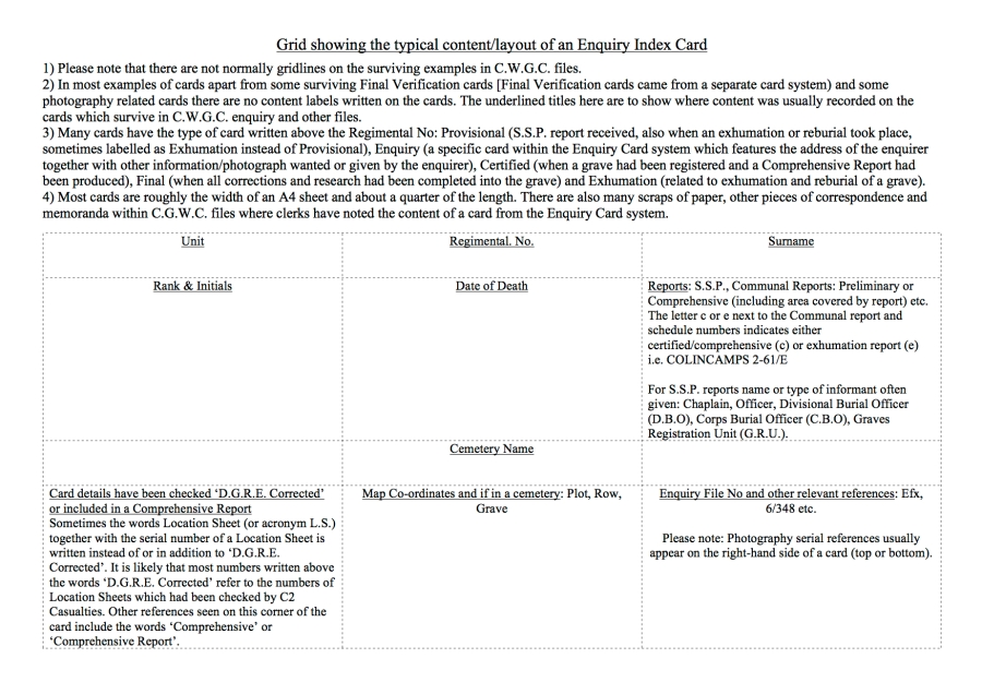 Grid showing the typical content/layout of an Enquiry Index Card