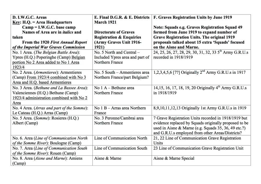 Table D GRU Units