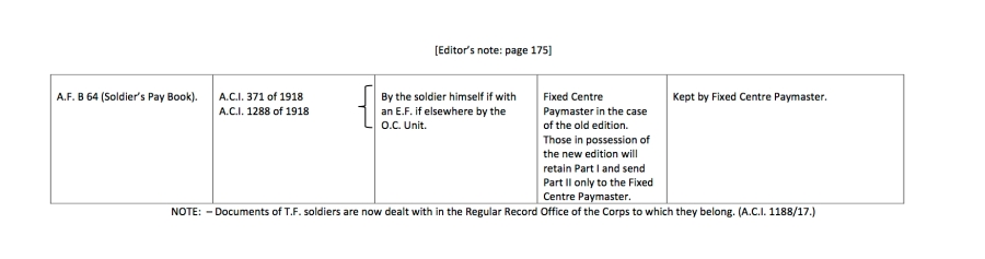 Army Demobilisation Regulations5