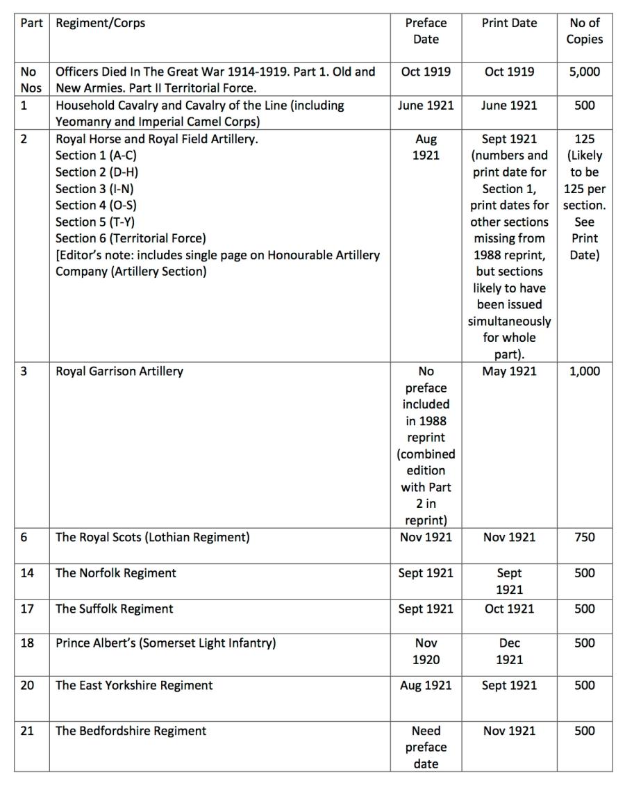 S.D.G.W. Publication Dates